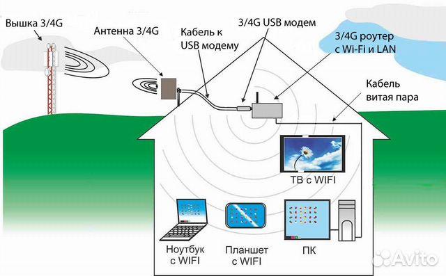 Мобильный интернет екатеринбург 3g